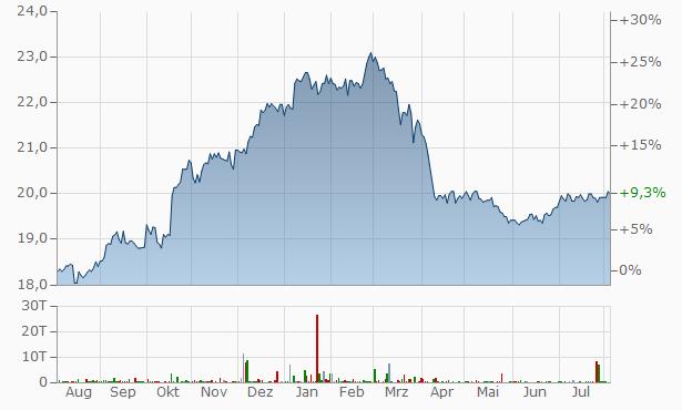 ADVA Chart