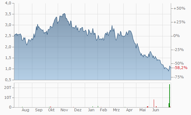 ePower Metals Chart