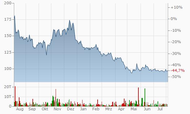 BioNTech (ADRs) Chart
