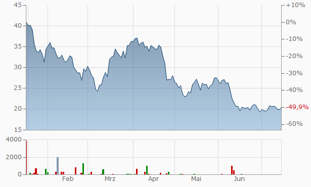EQT Registered Chart