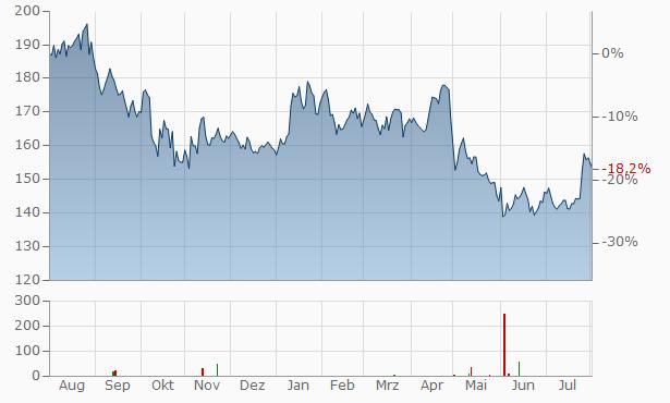Remy Cointreau Chart
