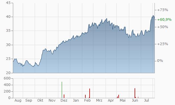 Verallia SASU Unitaire 144A-Reg S Chart