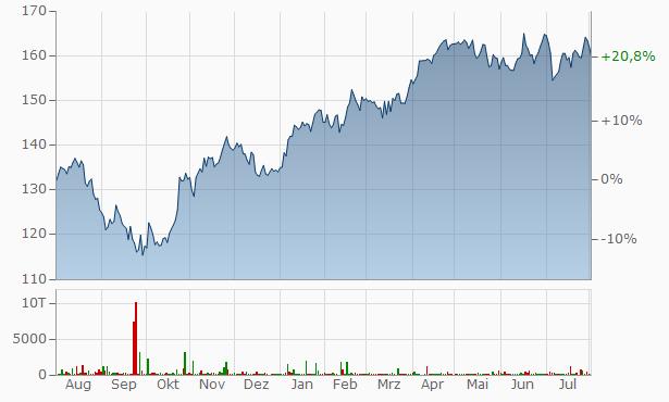 Air Liquide Aktienkurs