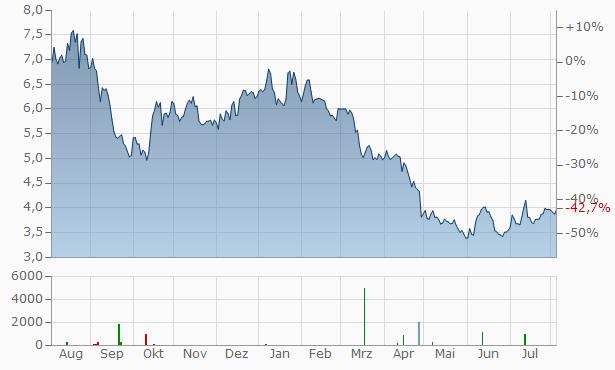 Norske Skog ASA Registered Chart