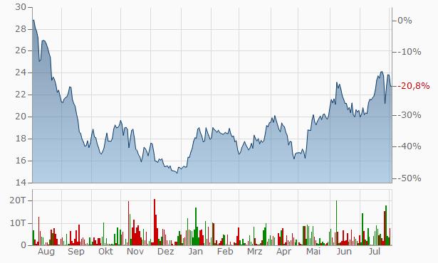 Evotec Aktienkurs Realtime