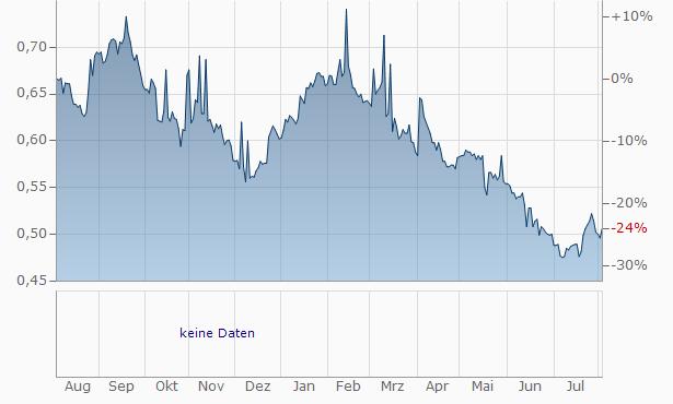AKKO Invest Nyrt. Registered Chart