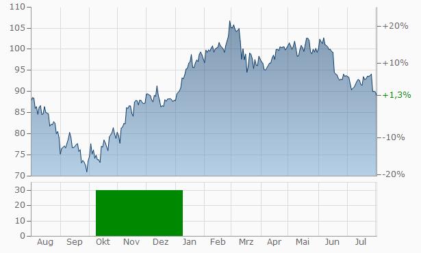 Wendel InvestissementAct. Chart