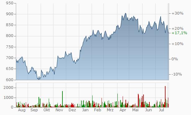 LVMH Moet Hennessy Louis Vuitton Chart