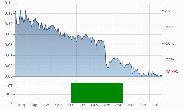 AMPD Ventures Chart
