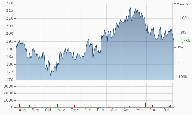 Pernod Ricard Chart