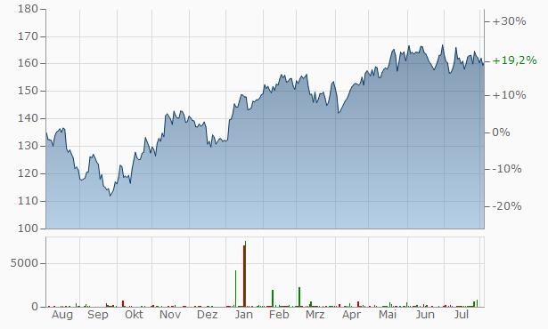 Schneider Electric Chart