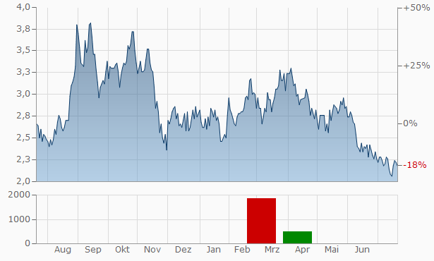 Banco BBVA Argentina Chart