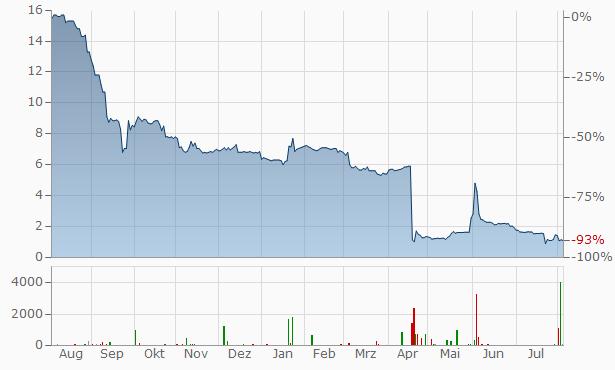 GERRY WEBER International Aktiengesellschaft Inhaber-Akt Chart