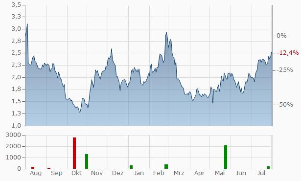 Gannett Chart