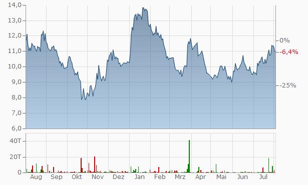 Alibaba Group Chart