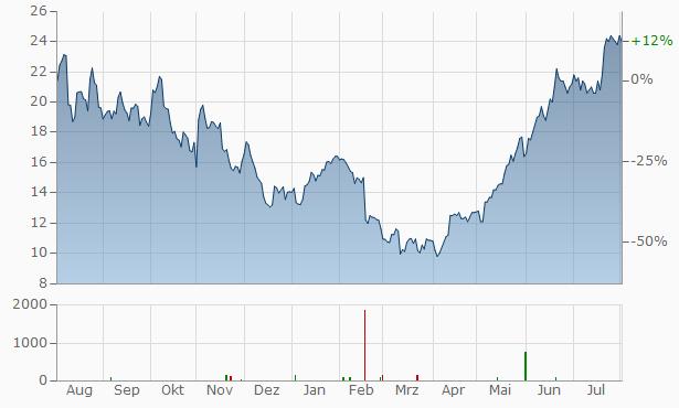 XP A Chart