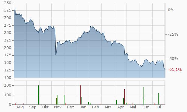 SR.Teleperformance Chart