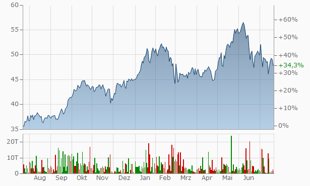 TotalEnergies Chart