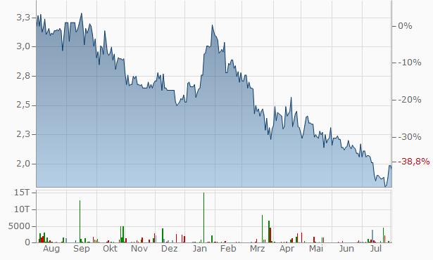 Intershop Aktienkurs