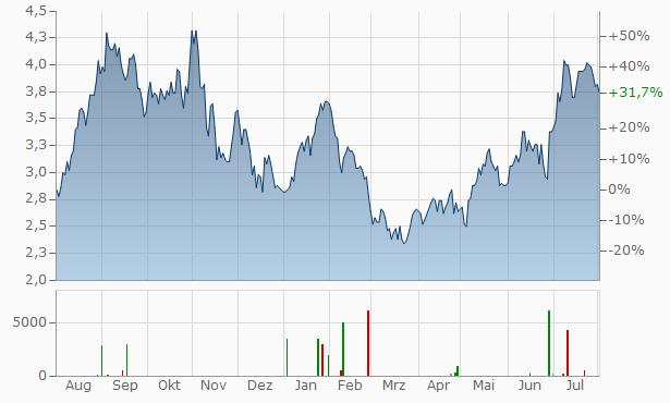 Companhia Brasileira de Distribuicao (spons. ADRs) Chart