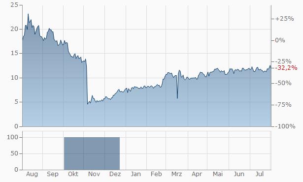 Pulmonx Chart