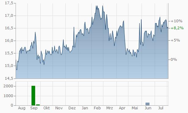 Bank of Greec Chart