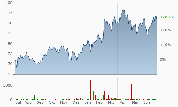 Raytheon Technologies Chart