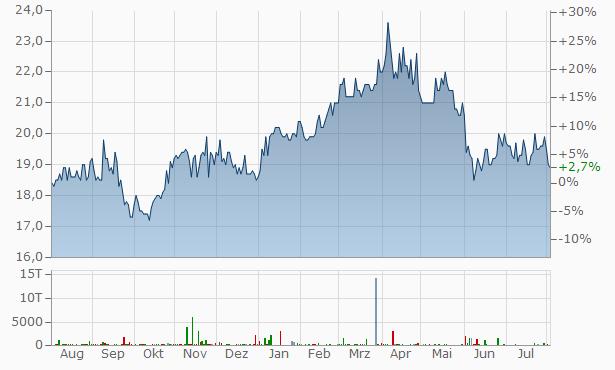 aktienkurs deutsche telekom historisch