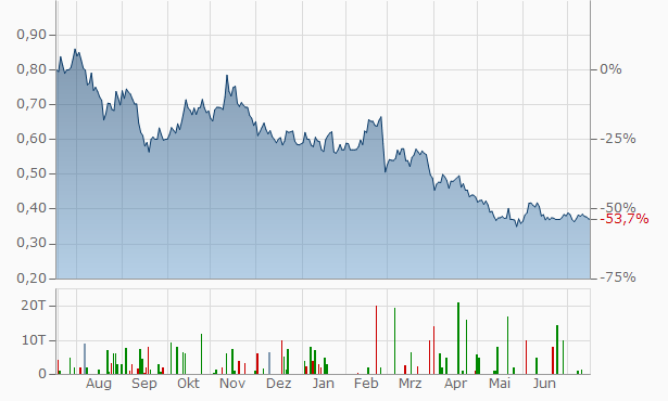 Asanko Gold Chart