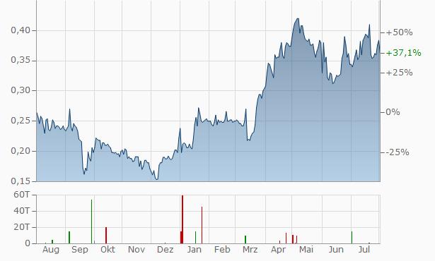Soma Gold Chart