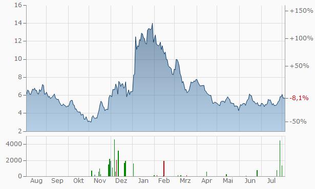 Nexus Aktienkurs