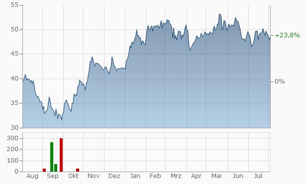 Interpump Group SPA Chart