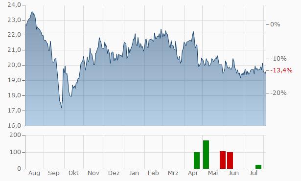 Vastned Retail NV Chart