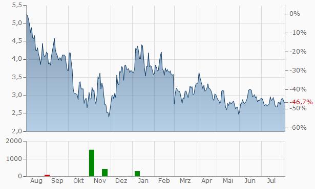 Agora A Chart