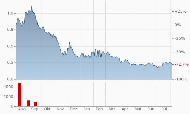 XpresSpa Group Chart