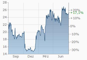 fineco bank trading review enel ord quotazione