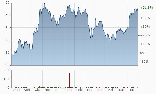 Schlumberger Chart