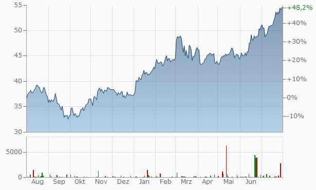 CRH Chart