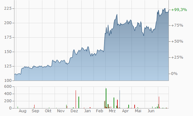 Elbit Systems Chart
