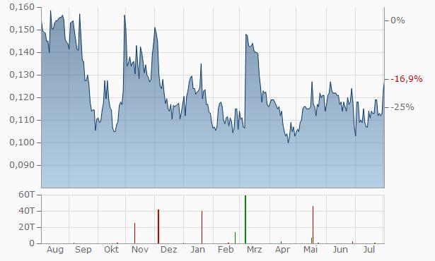 Tembo Gold Chart