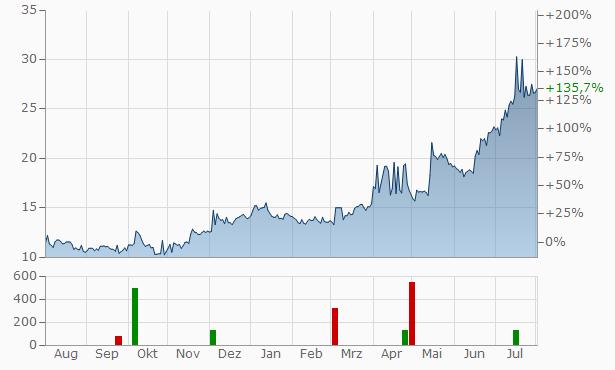 Starward Industries Spolka Akcyjna Bearer Chart