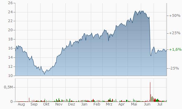 Siemens Energy Chart