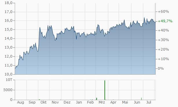 PG&E Chart