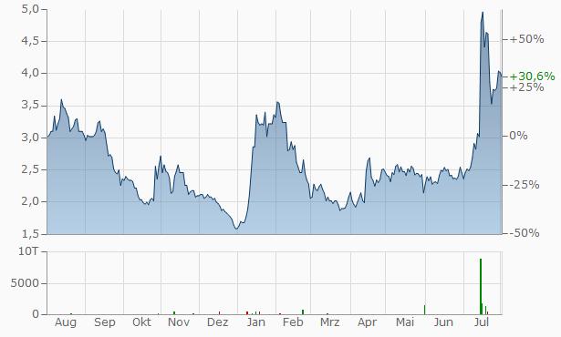 GreenPower Motor Company Chart