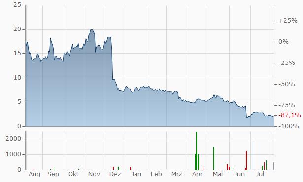 resTORbio Chart
