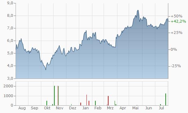 Allegro.eu Registered Chart