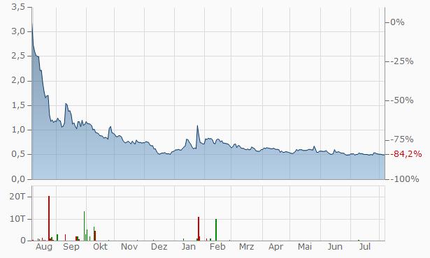 GeoVax Labs Chart