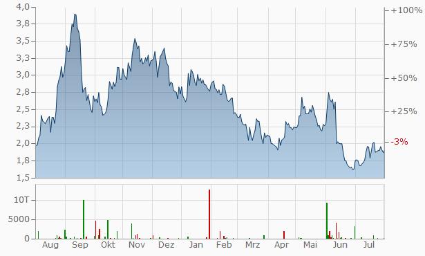 Hydrogenpro AS Registered Chart