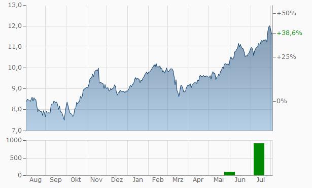 Mediobanca - Banca di Credito Finanziario Chart