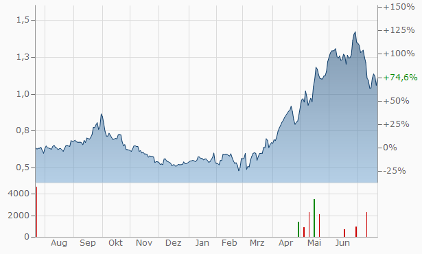 Saras Chart